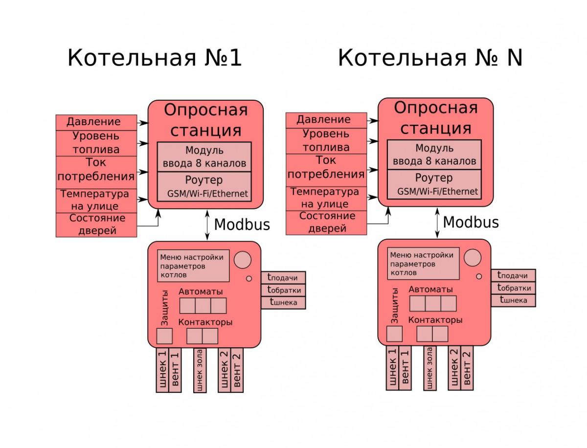 ДК400 Котельные расширенные с диспетчеризацией